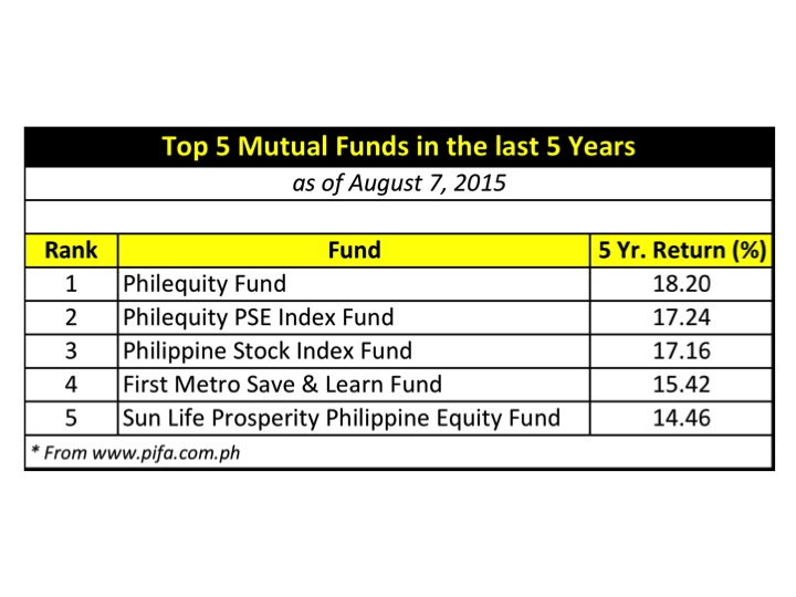 Top performing mutual funds in last 5 years-1272