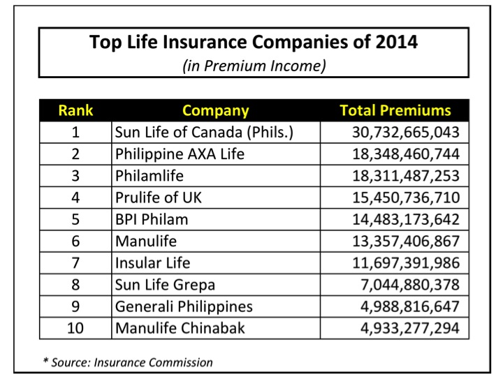 Best Life Insurance Company >> The Top Life Insurance Companies Of 2014 In Premiums Randell Tiongson